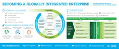 Becoming a globally integrated enterprise journeymap Ibm, Integrity, Bar Chart, How To Become, Challenges, Data Integrity, Bar Graphs