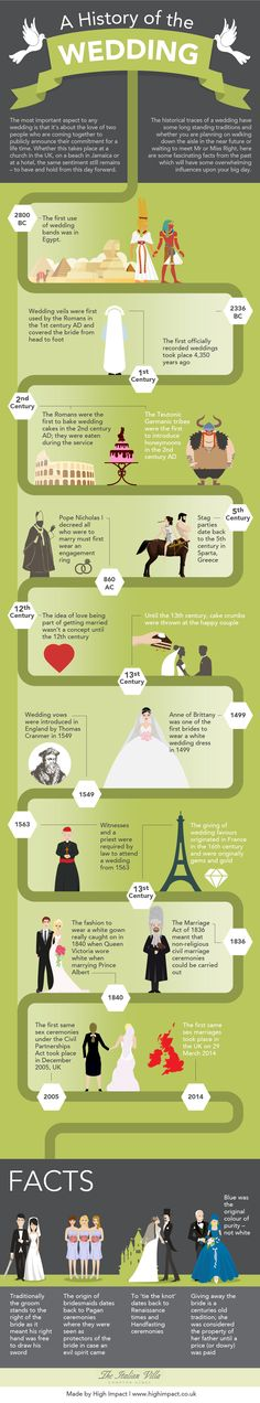 The Italian Villa have produced a cool infographic about The History of a Wedding. Did you know the first use of wedding bands was in 2800 BC? These and other interesting facts below.