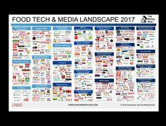 FoodTech Landscape