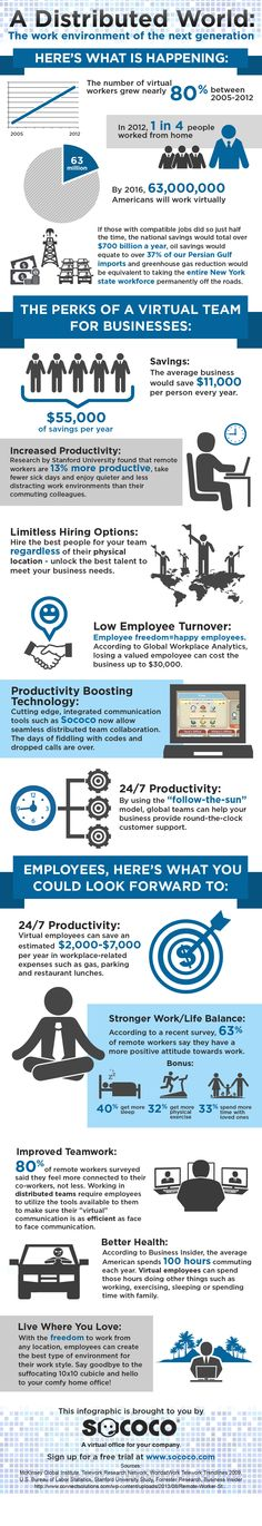 17 best The Future of Work Infographic images on Pinterest ...