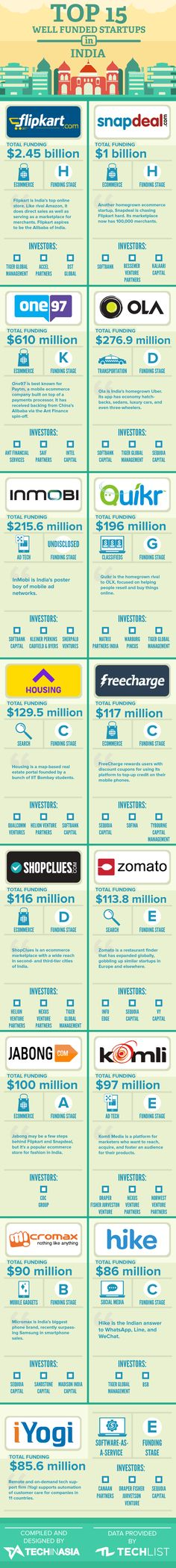 15-Most-Well-Funded-Startups-(India)-2