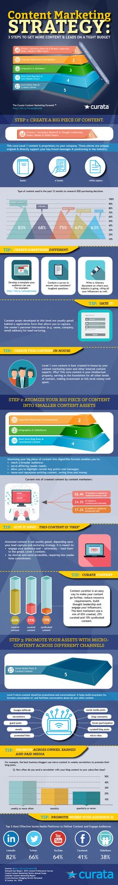 The Ultimate Content Marketing Strategy [Infographic] | Content Marketing Forum