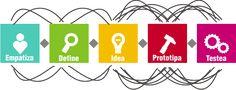 ¿En qué consiste el proceso de Design Thinking?