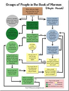 This Book of Mormon story includes a flow chart showing where different groups of people in the Book of Mormon go.