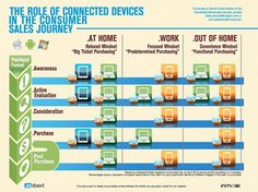 How Mobile Influences the Customer Journey (#sales cycle)