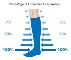 What Are Compression Stockings And Why Are They Useful for Treating #VaricoseVeins?