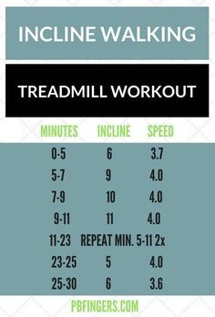 30 minutes a treadmill and you are done with your workout! 30 minutes + a treadmill and you are done with your workout! Treadmill Walking Workout, Treadmill Workouts, Walking Exercise, Hiit, Walking Workouts, Weekly Workouts, Running Workouts, Incline Treadmill, Quick Workouts