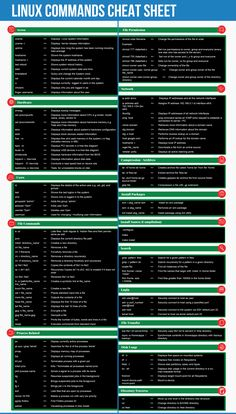 Finding it difficult to learn Linux commands? LinOxide offers Linux commands cheat sheet which helps you to learn various commands fast.Linux command line cheat sheet in a well formatted image and pdf file. Command are categorized in different sectio Learn Computer Coding, Life Hacks Computer, Computer Basics, Computer Hacker, Computer Security, Technology Hacks, Computer Technology, Computer Science, Business Technology