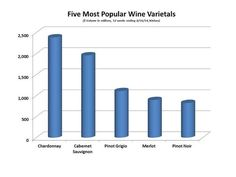 Wine Drinking in America Today #wine #winetasting #wineeducation