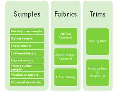 Image result for what is the process of sample clothing making