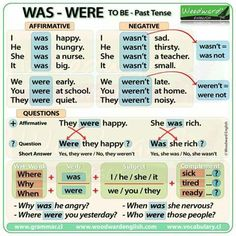 To Be - Simple Past Tense Grammar Lessons English Grammar Tenses, English Verbs, Learn English Grammar, Learn English Words, Grammar And Vocabulary, Grammar Lessons, English Language Learning, English Writing, English Study