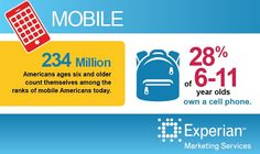 28% of 6-11 year olds own a cell phone