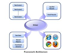 What is Test Automation Framework?