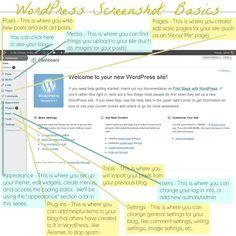 WordPress Screenshot Overview of the Basics; Blogger vs. Wordpress