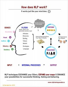 nlp coaching - nlp ` nlp techniques ` nlp - neuro-linguistic programming ` nlp quotes ` nlp coaching ` nlp techniques how to use ` nlp techniques tools ` nlp presuppositions Nlp Coaching, Life Coaching Tools, Nlp Techniques, Hypnotherapy, Emotional Intelligence, Self Development, Personal Development, Life Skills, Stress Management