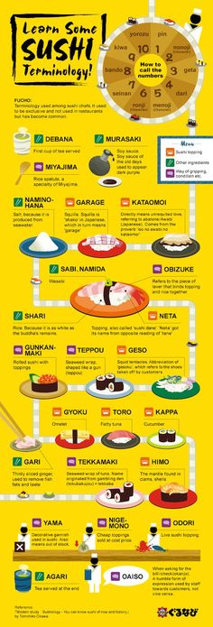 Infographic: Japanese Food Terms You Should Know To Be A Sushi Expert - DesignTAXI.com #japanesetips