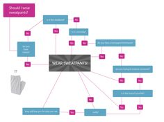 """Should I Wear Sweatpants?"" This flowchart thinks you should!"