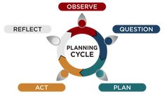 Early years framework planning templates, ACECQA planning cycle, childcare portfolio templates, five steps to planning cycle diagram Early Years Framework, Eylf Outcomes, Anecdotal Records, Planning Cycle, Early Childhood Education Programs, Learning Stories, Programing Software, Educational Programs, Community Events