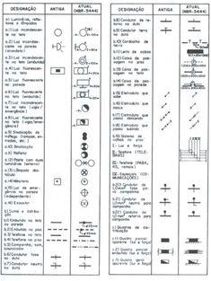 Simbolos Elétricos segunda Norma para projetos cad - Símbolos eletricos segundo a...                                                                                                                                                     Mais