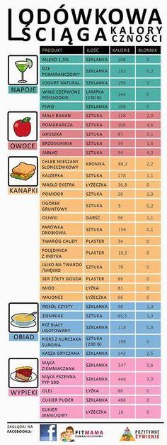 Podstawowa znajomość kaloryczności. Przed rozpoczęciem diety czy zmiany swych nawyków żywieniowych należy koniecznie zapoznać się z wartościami kalorycznymi w poszczególnych produktach. Dzięki takiej wiedzy można o wiele skuteczniej rozłożyć sobie plan dietetyczny i ograniczać nadmiar kcal. Do tego warto poznawać inne wartości, jak tłuszcze, błonnik, co również może mieć wpływ na samą dietę. #dieta #zdrowie ##zdrowa ##żywność