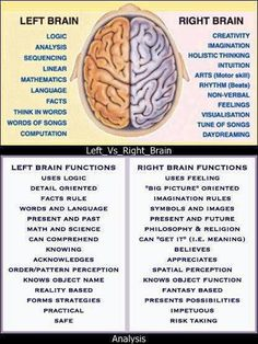 Left Brain - Right Brain  I remembered seeing this in college, however this is so true as I deal with people...understanding what makes people tick LOL