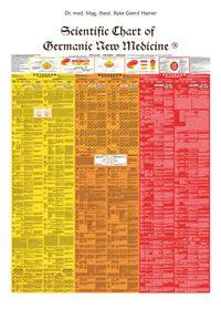 Books on the German New Medicine