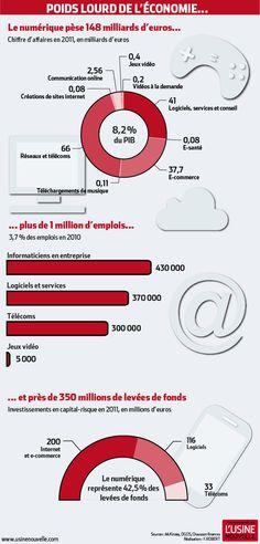 Focus sur ces français qui dessinent notre économie numérique :  ces promoteurs, ces visionnaires, ces industriels, ces designers, et ces innovateurs.