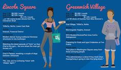 This Infographic Nails Manhattan Neighborhood Stereotypes - Fun Graphic Thing - Curbed NY