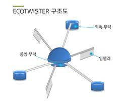 에코트위스터의 구조