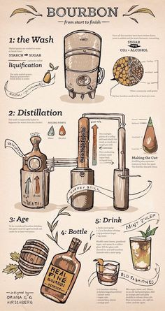 Some folks come to a tasting to learn more about how a whisky is made. Here's a cheat sheet for bourbon How To Make Moonshine, Moonshine Still, Cigars And Whiskey, Bourbon Whiskey, Bourbon Alcohol, Whiskey Still, Scotch Whiskey, Beer Brewing, Home Brewing