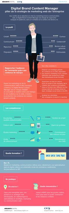 Découvrez en une infographie le job profile Digital Brand Content Manager