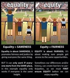 The difference between equality and equity - sustainability calls for equity in our community. I chose this picture because it illustrates the difference between equality and equity. Equity Vs Equality, Equality And Diversity, Differentiated Instruction, Thinking Day, Character Education, School Counseling, Public Health, Social Work, Social Justice