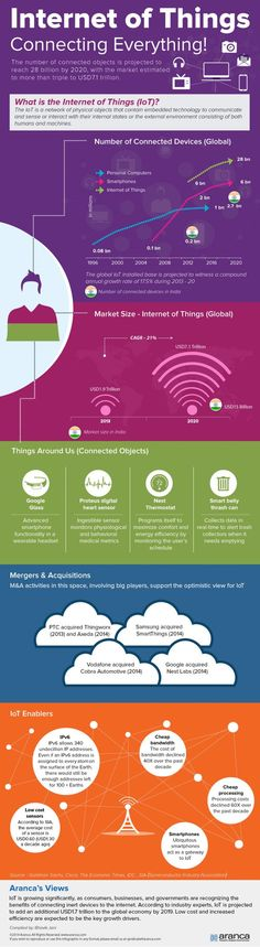 Internet of Things Connecting Everything: Internet of things (IoT) market is growing significantly as consumers, businesses and governments are recognizing the importance of inert devices.
