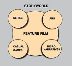 """Lance Weiler explains why filmmakers should expand their films into a """"storyworld."""""""