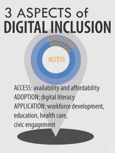 What is Digital Inclusion? | Digital Inclusion Survey 2013
