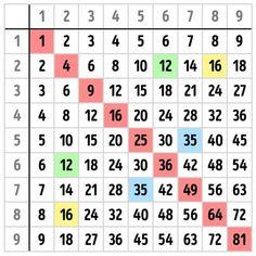 Aprenda um truque incrível para fazer contas de multiplicação - Dicas Online