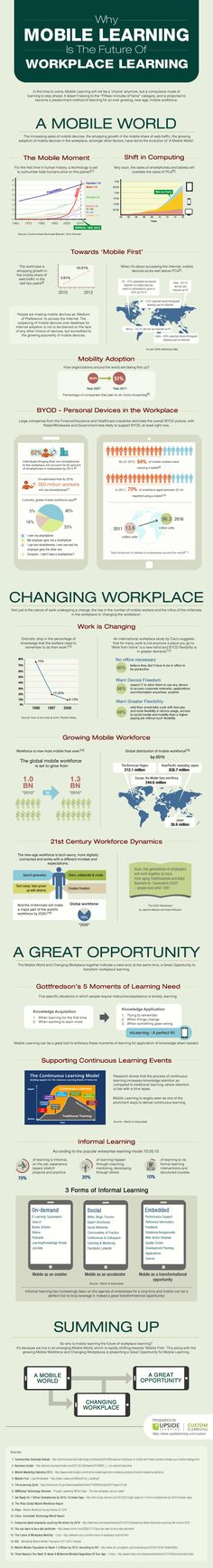 Why Mobile Learning Is The Future Of Workplace Learning Infographic shows factors which present a Great Opportunity for Mobile Learning in Workplace.