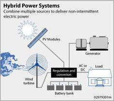 Sistema híbrido energia renovável