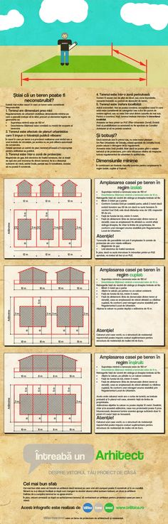 Dimensiuni minime pentru terenuri de case - infographic Case
