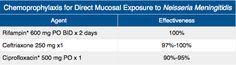 Chemoprophylaxis for Direct Mucosal Exposure to Neisseria Mengitidis Rosh Review