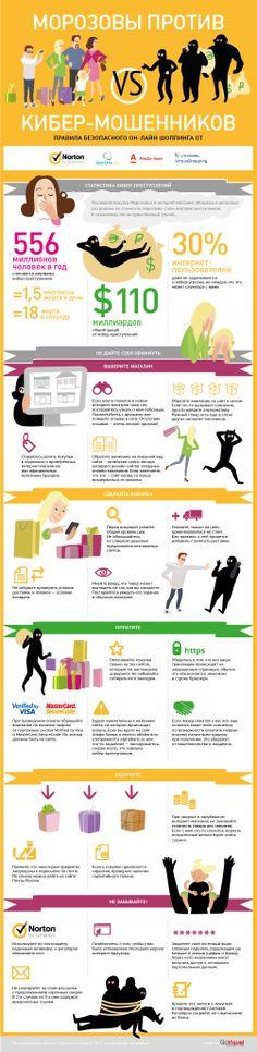 Инфографика по правилам безопасного он-лайн-шоппинга. Рекомендации от Norton Antivirus, Альфа-Банк и OZON.ru. Сделано в production-студии http://GoVisual.ru.
