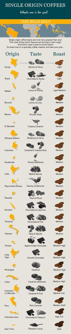 Comparing single origin coffee bean flavours, an infographic by Adams and Russell coffee roasters.