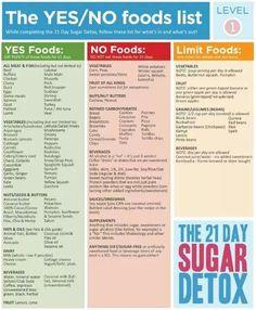 Entgiftung/Zucker-Detox einfach gemacht mit dieser Chart