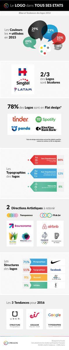 Business infographic & data visualisation Logo: bilan et tendances 2016 Infographic Description En 2 Dot Logo, Typo Logo, Logo Branding, Graphic Design Tips, Web Design Trends, Logo Design, Ppt Design, Logo Flat, Logos