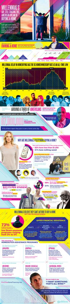 Millennials Postponing Buying a Home - Real Estate Infographic. Topic: finance, debt, money, college
