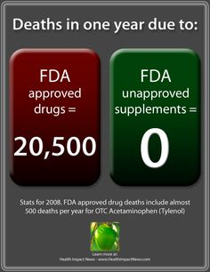 GAO Report: Supplements are Safe – They Don't Kill Like Drugs Do