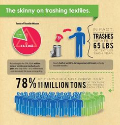 Trashing Textiles - donate your gently-used clothing (and household goods) to SVdP and keep them out of our landfills. www.svdpseattle.org