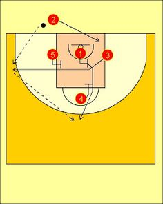 Pick'n'Roll. Resources for basketball coaches.: Spain National Team Baseline Out of Bounds Play