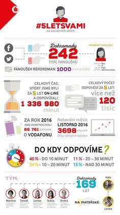 Na sociálních sítích o zákazníky pečujeme už 5 let. Tým, který se o zákazníky každý den stará, vznikl 1. února 2012. Co vše za tu dobu stihl, ukazuje infografika. Infographics, Mindfulness, Infographic, Info Graphics, Consciousness, Visual Schedules