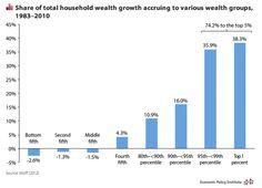 graph shoeing wealth gap 2015 - Google Search